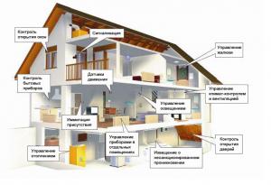 умный дом в Щелково
